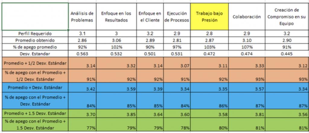 calibración de perfiles por competencias para atracción de talento afín