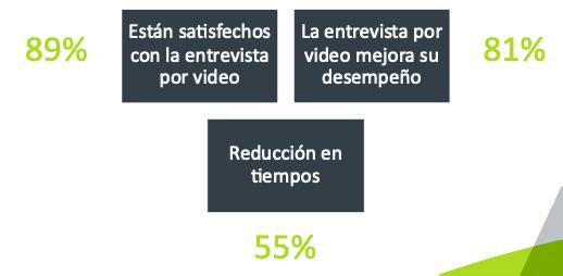niveles de satisfacción de reclutadores con los procesos de selección en video